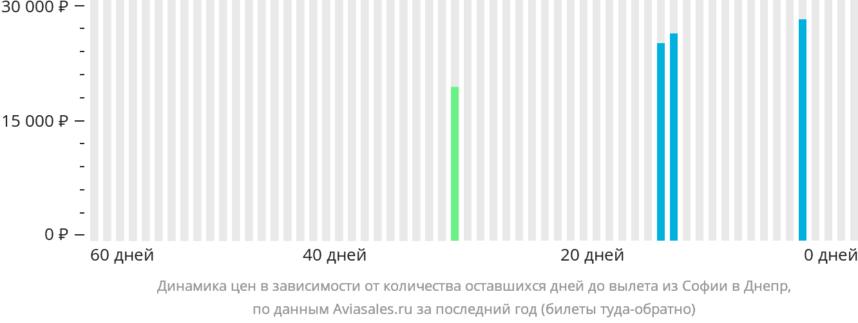Динамика цен в зависимости от количества оставшихся дней до вылета из Софии в Днепр