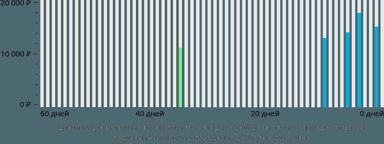 Динамика цен в зависимости от количества оставшихся дней до вылета из Софии в Дюссельдорф