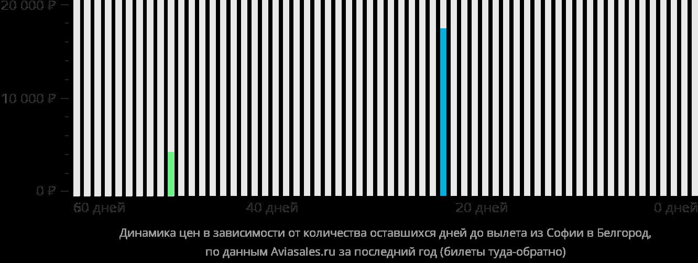 Динамика цен в зависимости от количества оставшихся дней до вылета из Софии в Белгород