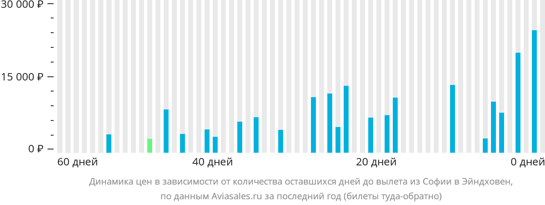 Динамика цен в зависимости от количества оставшихся дней до вылета из Софии в Эйндховен