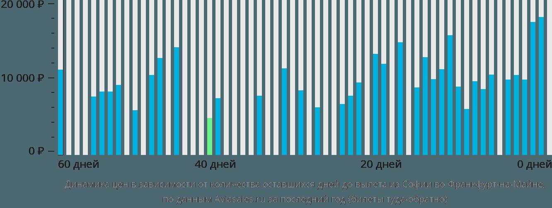 Динамика цен в зависимости от количества оставшихся дней до вылета из Софии во Франкфурт-на-Майне