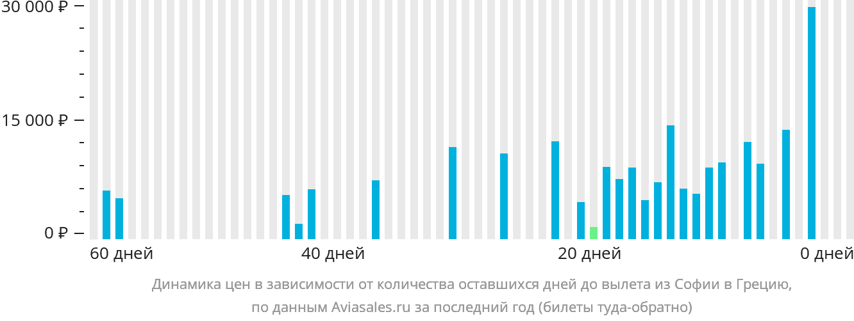 Динамика цен в зависимости от количества оставшихся дней до вылета из Софии в Грецию