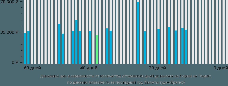 Динамика цен в зависимости от количества оставшихся дней до вылета из Софии на Пхукет