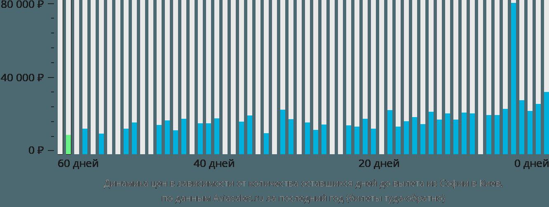 Динамика цен в зависимости от количества оставшихся дней до вылета из Софии в Киев