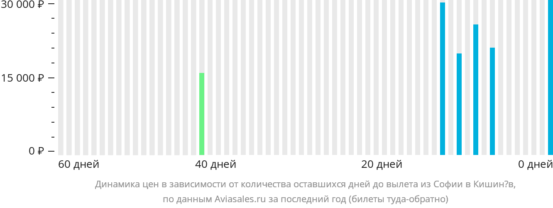 Динамика цен в зависимости от количества оставшихся дней до вылета из Софии в Кишинёв