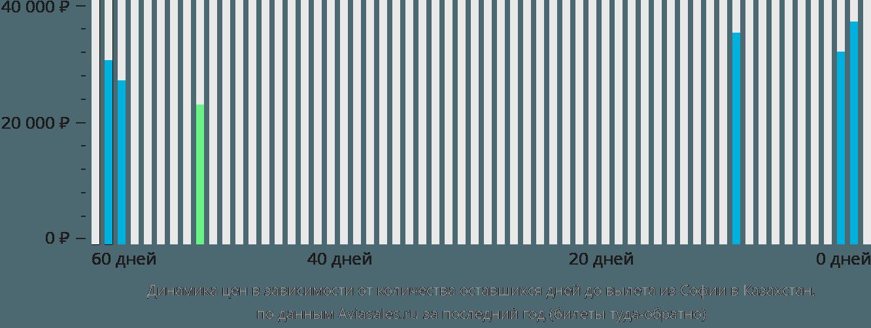 Динамика цен в зависимости от количества оставшихся дней до вылета из Софии в Казахстан