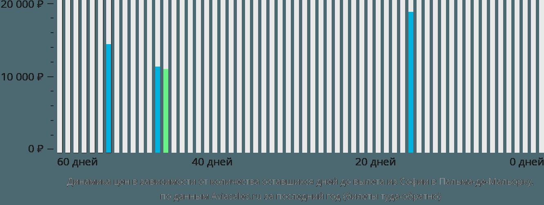Динамика цен в зависимости от количества оставшихся дней до вылета из Софии в Пальма-де-Майорку