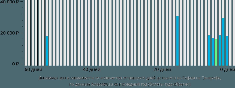 Динамика цен в зависимости от количества оставшихся дней до вылета из Софии на Тенерифе