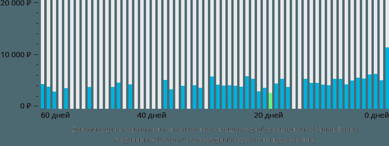 Динамика цен в зависимости от количества оставшихся дней до вылета из Софии в Варну