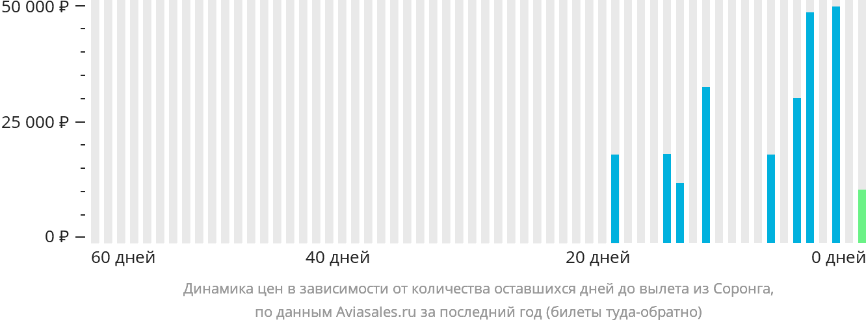 Динамика цен в зависимости от количества оставшихся дней до вылета из Соронга
