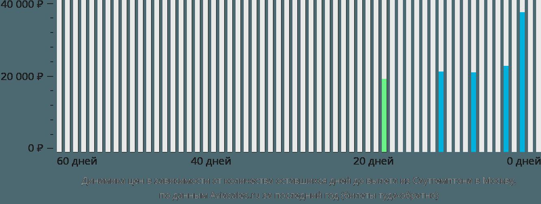 Динамика цен в зависимости от количества оставшихся дней до вылета из Саутгемптона в Москву
