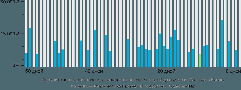 Динамика цен в зависимости от количества оставшихся дней до вылета из Саппоро в Нагою