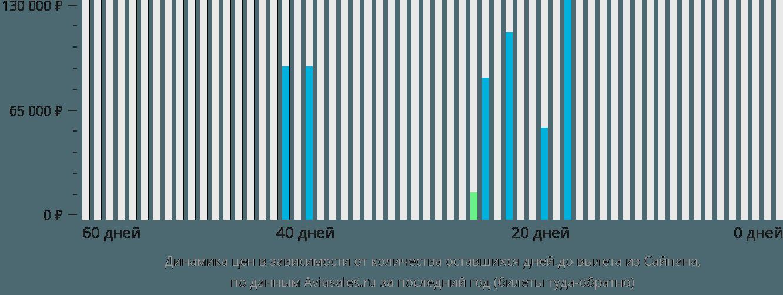 Динамика цен в зависимости от количества оставшихся дней до вылета из Сайпана