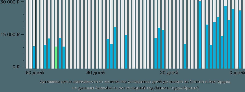 Динамика цен в зависимости от количества оставшихся дней до вылета из Сплита в Амстердам
