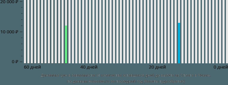 Динамика цен в зависимости от количества оставшихся дней до вылета из Сплита в Чехию