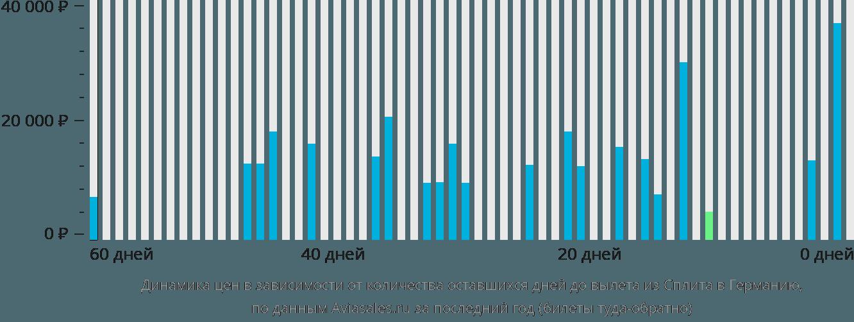 Динамика цен в зависимости от количества оставшихся дней до вылета из Сплита в Германию