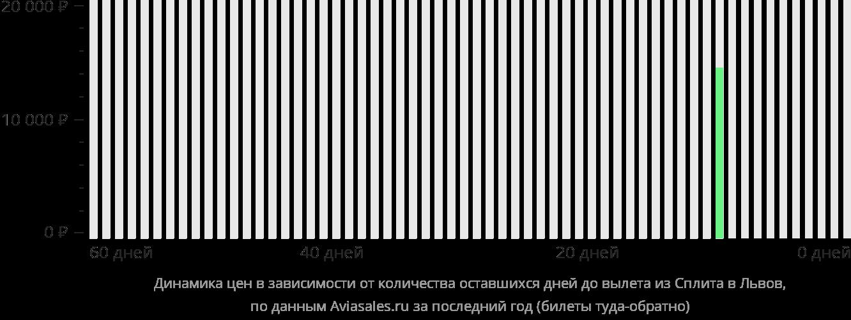 Динамика цен в зависимости от количества оставшихся дней до вылета из Сплита в Львов