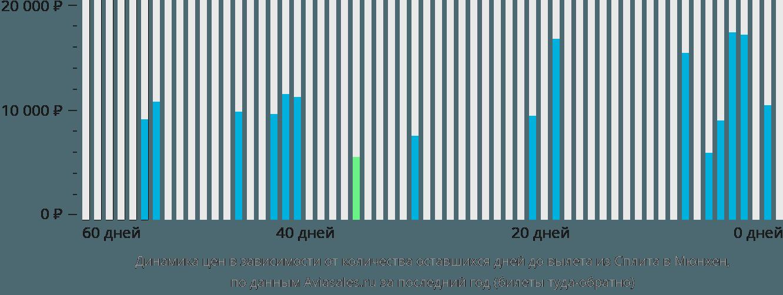 Динамика цен в зависимости от количества оставшихся дней до вылета из Сплита в Мюнхен