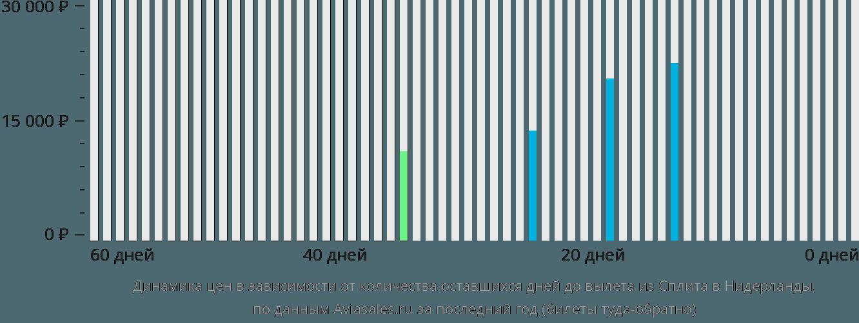 Динамика цен в зависимости от количества оставшихся дней до вылета из Сплита в Нидерланды