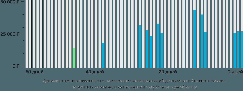 Динамика цен в зависимости от количества оставшихся дней до вылета из Сплита в Россию