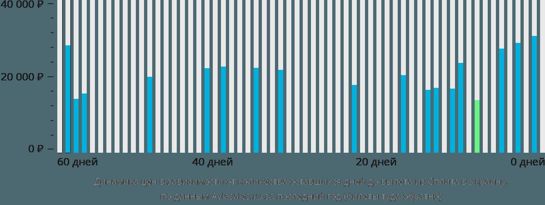 Динамика цен в зависимости от количества оставшихся дней до вылета из Сплита в Украину
