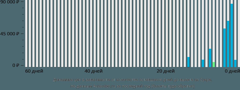 Динамика цен в зависимости от количества оставшихся дней до вылета из Сукре