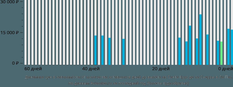 Динамика цен в зависимости от количества оставшихся дней до вылета из Санта-Крус-де-ла-Сьерры в Ла-Пас