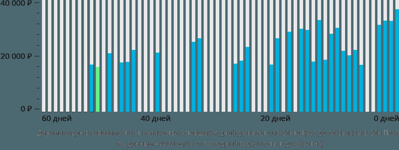 Динамика цен в зависимости от количества оставшихся дней до вылета из Санта-Крус-де-ла-Сьерры в Сан-Паулу
