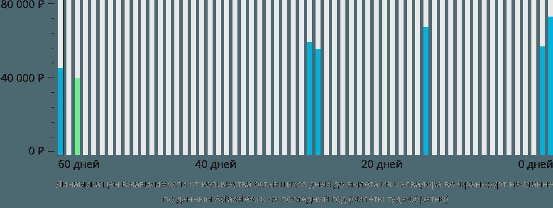 Динамика цен в зависимости от количества оставшихся дней до вылета из Салвадора во Франкфурт-на-Майне