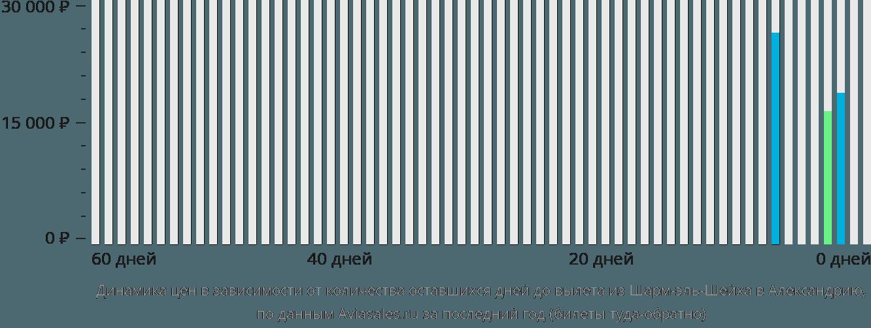 Динамика цен в зависимости от количества оставшихся дней до вылета из Шарм-эль-Шейха в Александрию