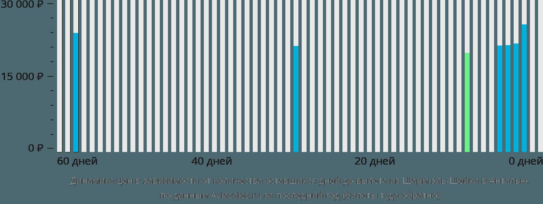 Динамика цен в зависимости от количества оставшихся дней до вылета из Шарм-эль-Шейха в Анталью