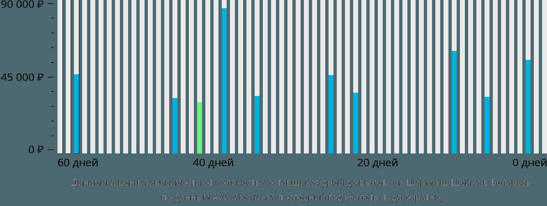 Динамика цен в зависимости от количества оставшихся дней до вылета из Шарм-эль-Шейха в Беларусь