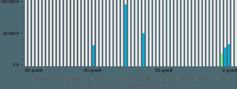 Динамика цен в зависимости от количества оставшихся дней до вылета из Шарм-эль-Шейха в Италию