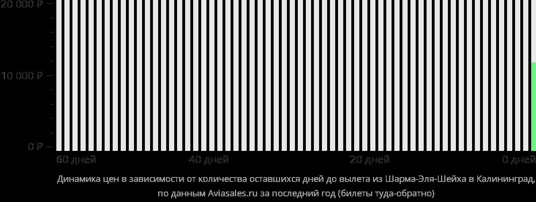 Динамика цен в зависимости от количества оставшихся дней до вылета из Шарм-эш-Шейха в Калининград
