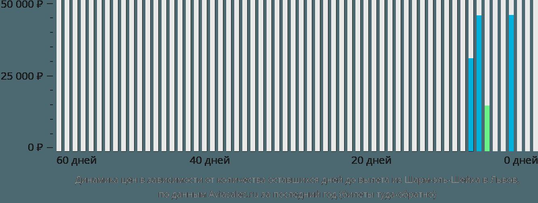 Динамика цен в зависимости от количества оставшихся дней до вылета из Шарм-эль-Шейха в Львов