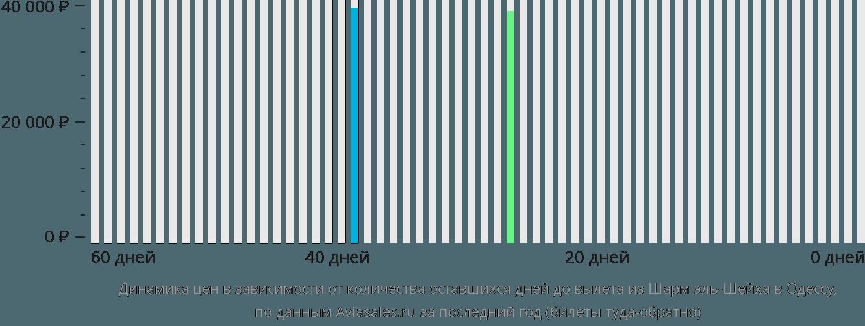 Динамика цен в зависимости от количества оставшихся дней до вылета из Шарм-эль-Шейха в Одессу