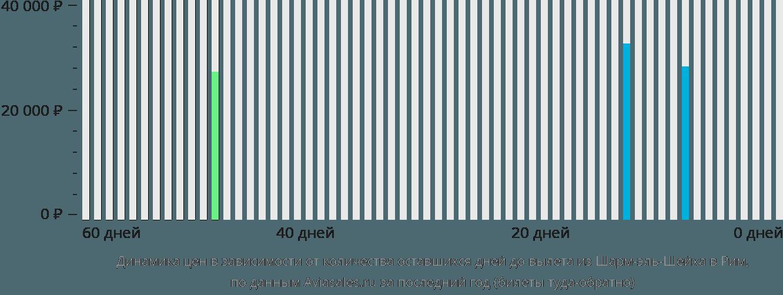 Динамика цен в зависимости от количества оставшихся дней до вылета из Шарм-эль-Шейха в Рим