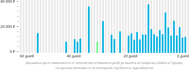 Динамика цен в зависимости от количества оставшихся дней до вылета из Шарм-эш-Шейха в Турцию