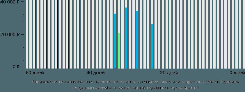 Динамика цен в зависимости от количества оставшихся дней до вылета из Шарм-эль-Шейха в Варшаву