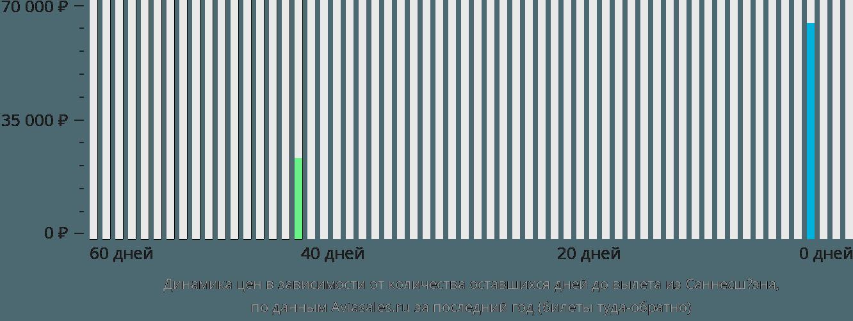 Динамика цен в зависимости от количества оставшихся дней до вылета из Саннесшёэна