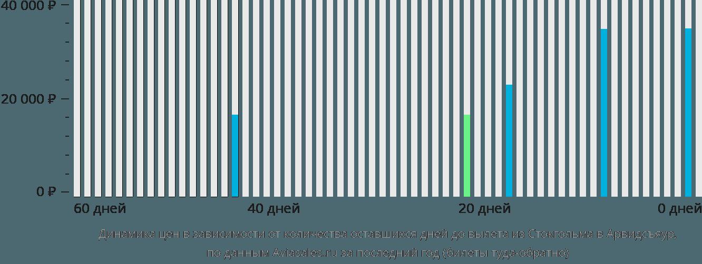 Динамика цен в зависимости от количества оставшихся дней до вылета из Стокгольма в Арвидсъяур