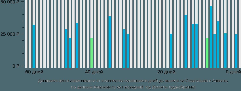 Динамика цен в зависимости от количества оставшихся дней до вылета из Стокгольма в Алматы