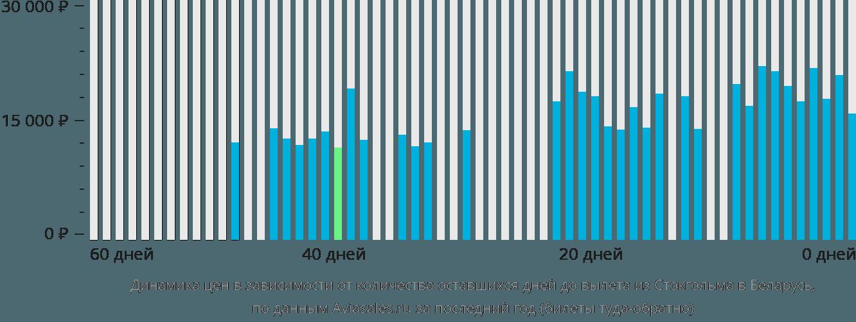 Динамика цен в зависимости от количества оставшихся дней до вылета из Стокгольма в Беларусь