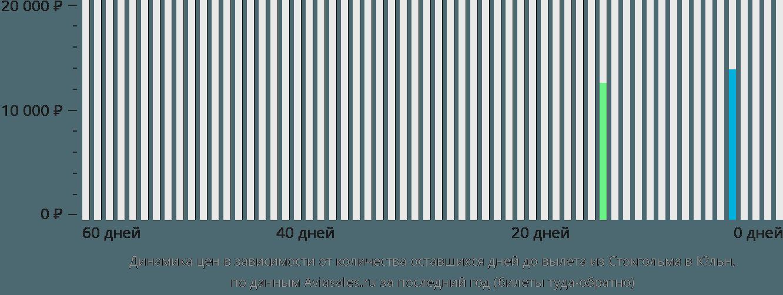 Динамика цен в зависимости от количества оставшихся дней до вылета из Стокгольма в Кёльн