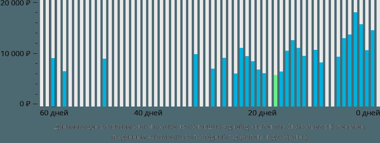 Динамика цен в зависимости от количества оставшихся дней до вылета из Стокгольма в Копенгаген