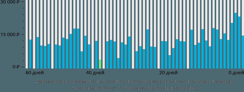 Динамика цен в зависимости от количества оставшихся дней до вылета из Стокгольма в Германию