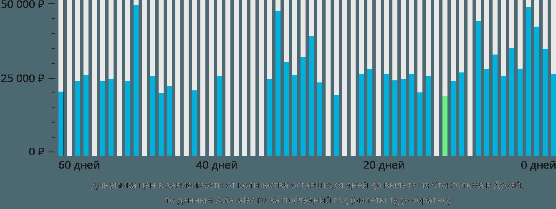Динамика цен в зависимости от количества оставшихся дней до вылета из Стокгольма в Дубай