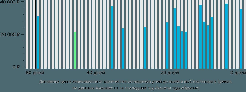 Динамика цен в зависимости от количества оставшихся дней до вылета из Стокгольма в Ереван
