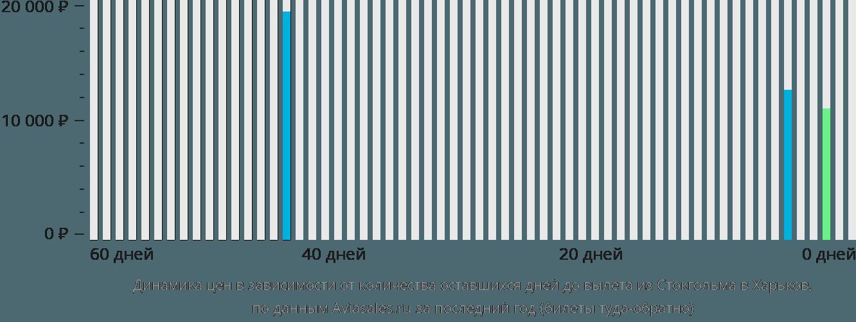Динамика цен в зависимости от количества оставшихся дней до вылета из Стокгольма в Харьков