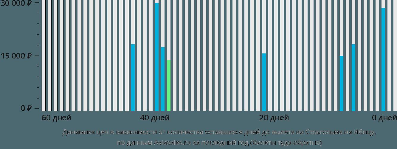 Динамика цен в зависимости от количества оставшихся дней до вылета из Стокгольма на Ибицу